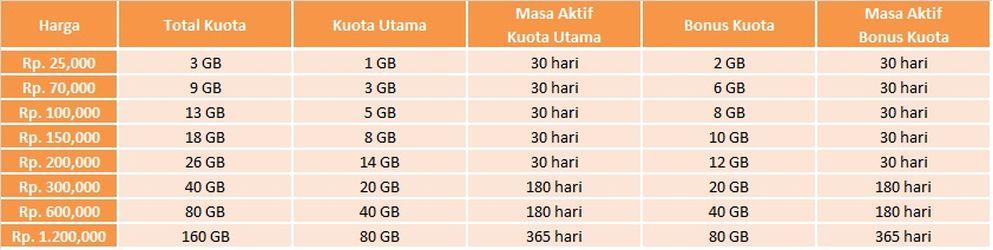 Image Result For Paket Internet Bolt Unlimited